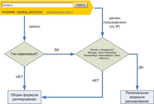 в блоге компании на Я.ру появились некоторые пояснения по поводу геозависимости запросов